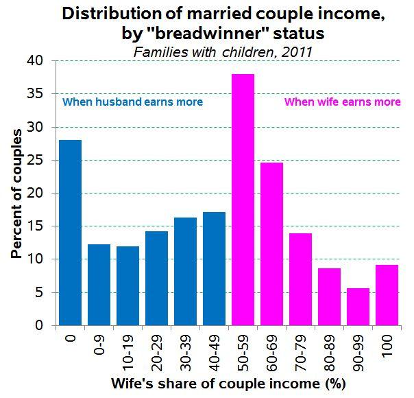 breadwinner-distributions