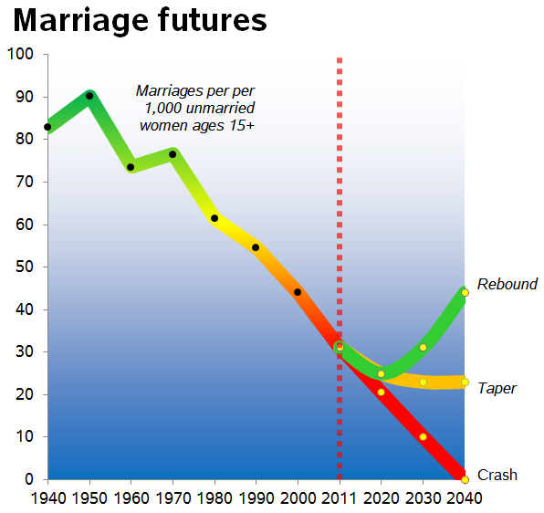 Marriage rate trend analysis