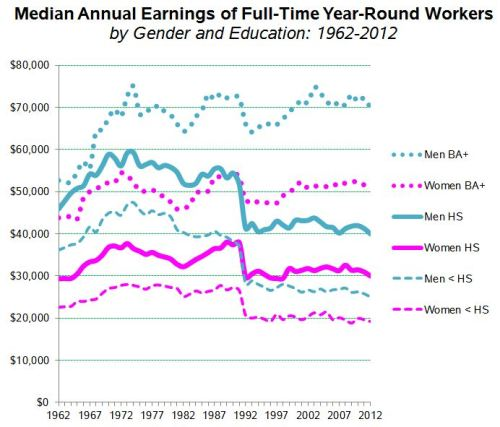 cps-educ-gender-earnings-62-2012