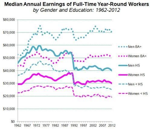 cps-educ-gender-earnings-62-2012