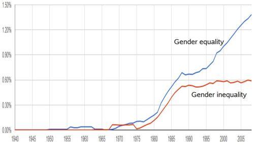 equality-inequality-ngram