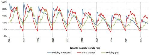 google-marriage-trends