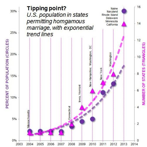homogamy-tipping-point-ca