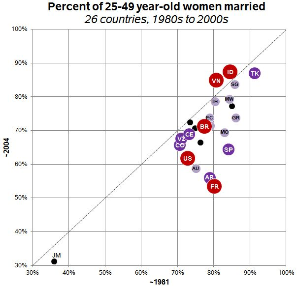 Marriage Is Declining Globally Can You Say That