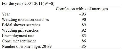 marriage-correlations