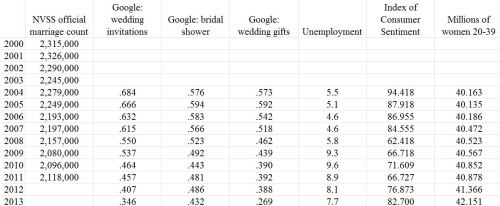 marriage-forecast-data