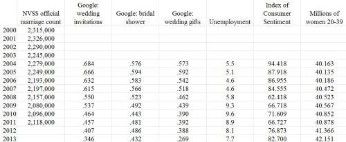 marriage-forecast-data