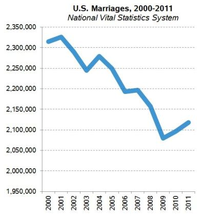 marriage-trend