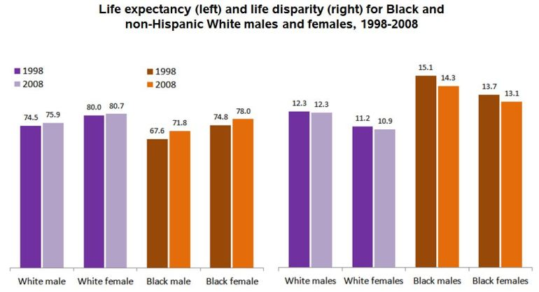 expectancydisparity