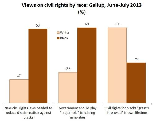 gallup-race