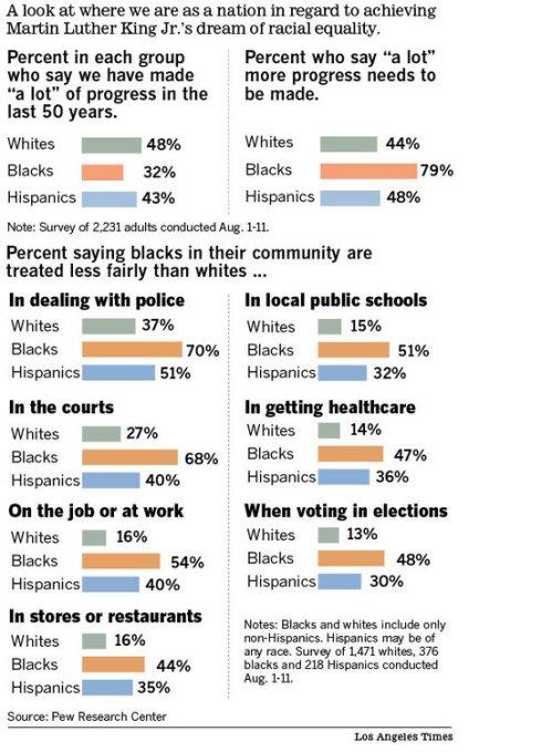 la-times-race-poll