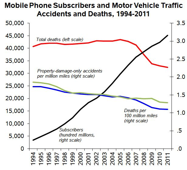 Cell phones don t kill people cars kill people family for Motor trend phone number
