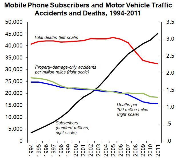 phonetraffictrends