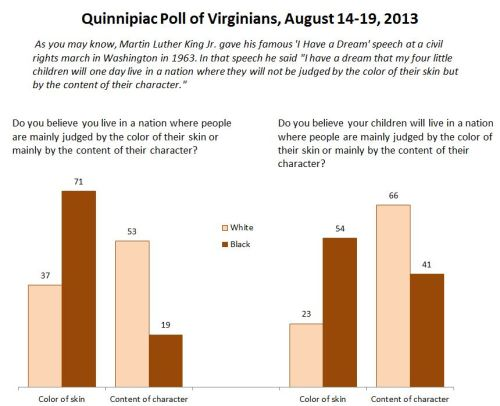 virginia-race-poll