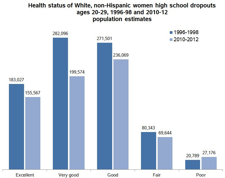 Are White Women High School Dropouts Getting Sicker  Family  Drophealth