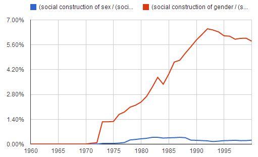 socialconstructionofgender
