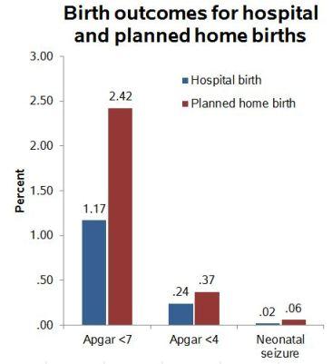 homebirthoutcomes