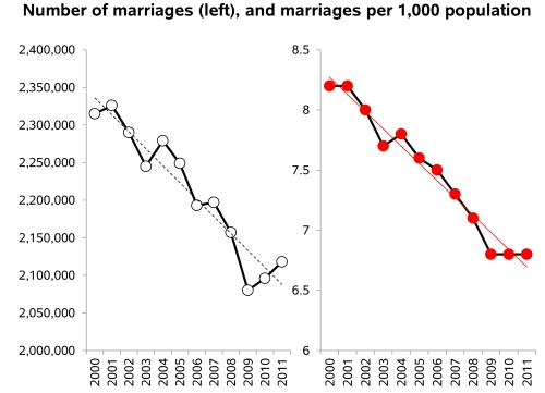 marriage trend 2000-2011