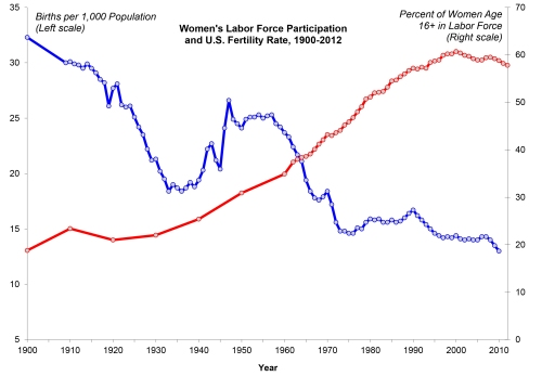 fert-wlfp-trend