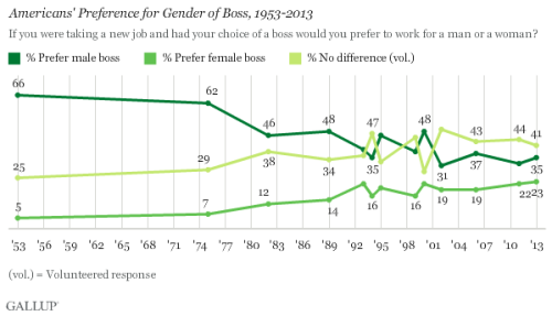 gallup-boss-preference