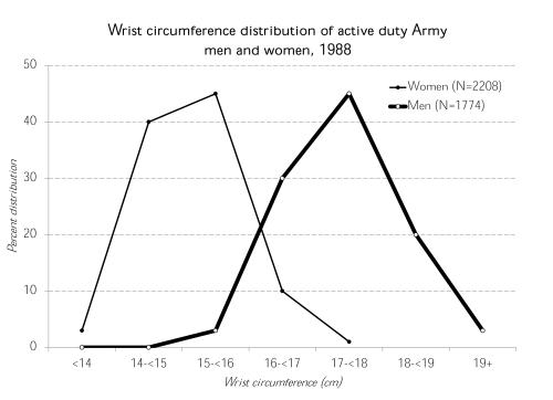 army-wrists