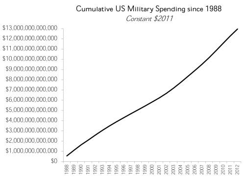 military-spending-88-12