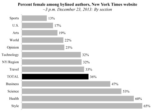 nyt-female-writers