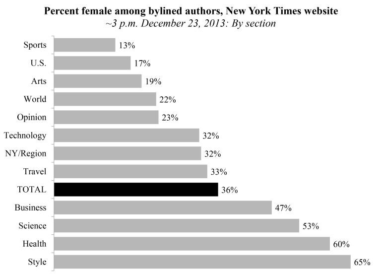nyt-female-writers