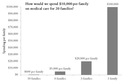 spendingperfamily