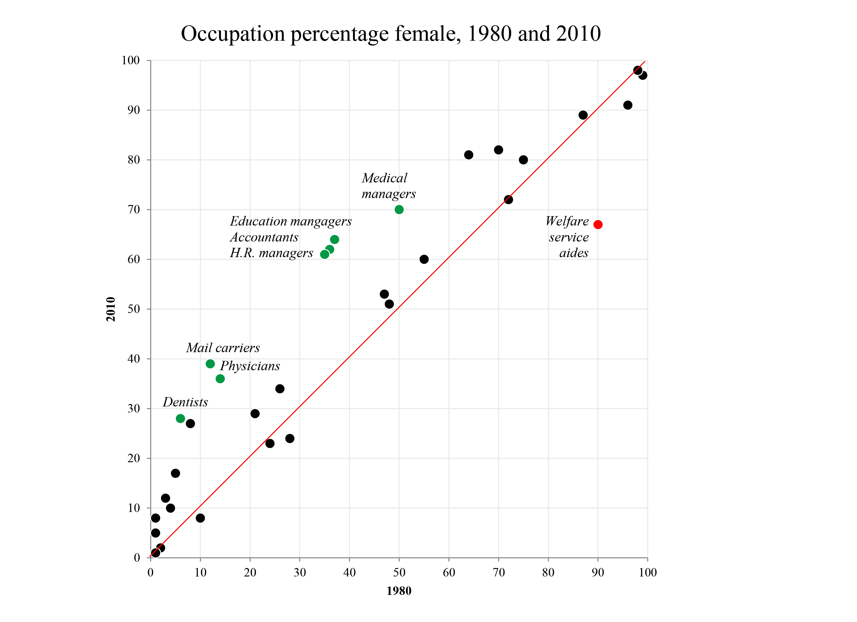 Statistics Family Inequality Frazier Built Ambulance Wiring Diagram Tufte Nyt