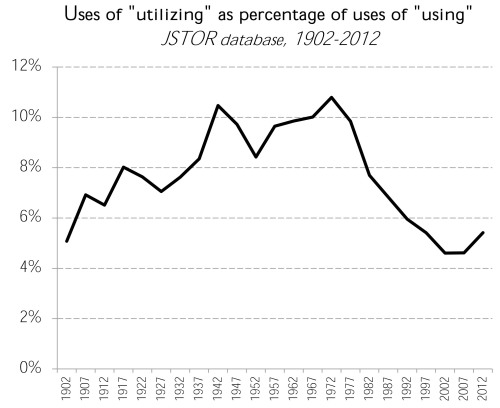 utilize-coming-back.-jstor