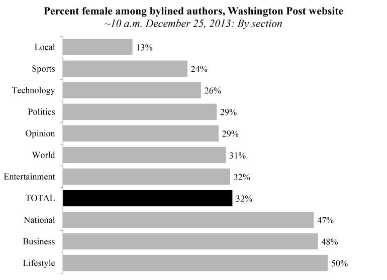 wapo-female-writers