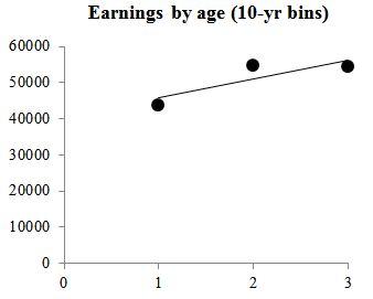 age-wage3