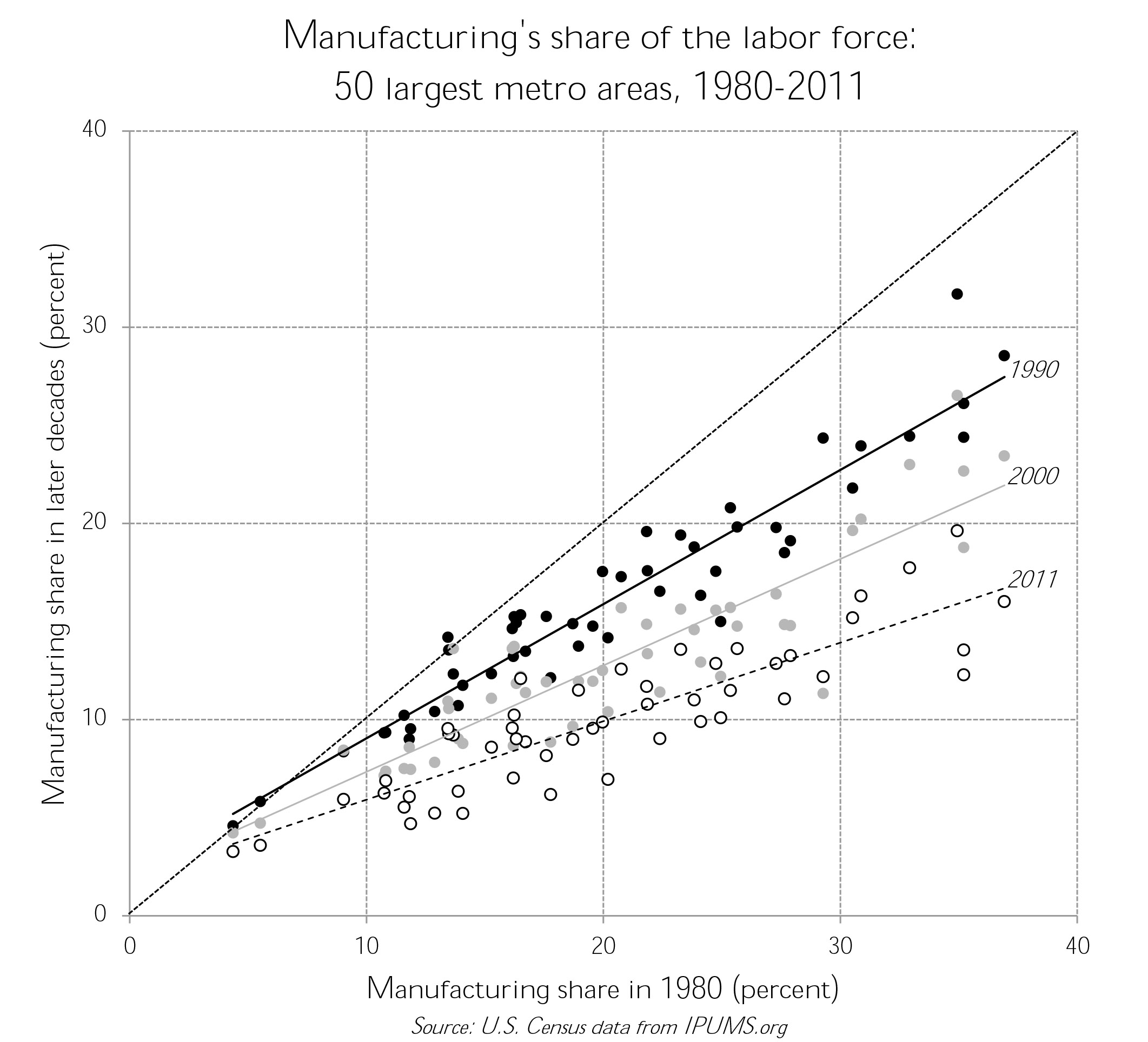Change scatter plots family inequality ma manufacturing ccuart Gallery