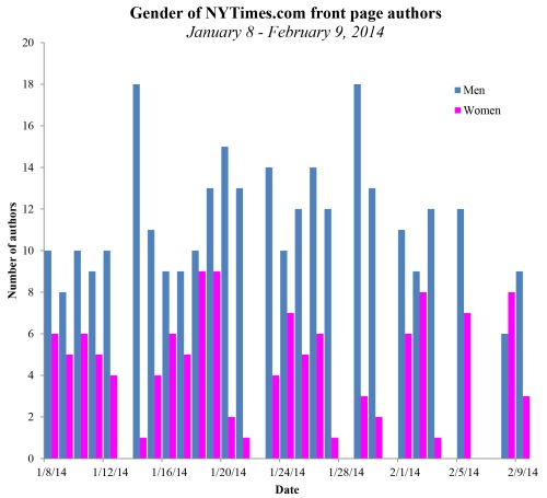 nytimes percent female authors.xlsx