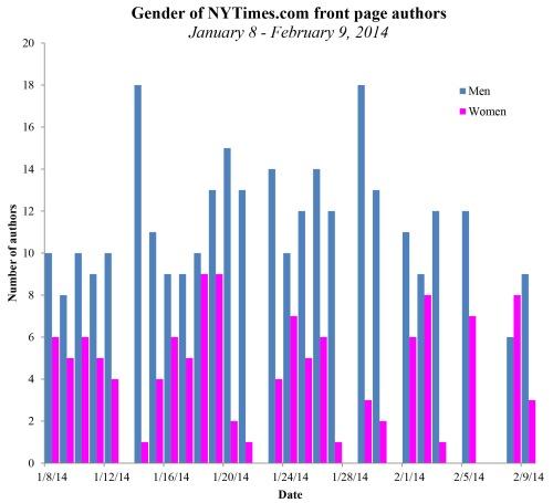 nytimes percent female authors.xlsx