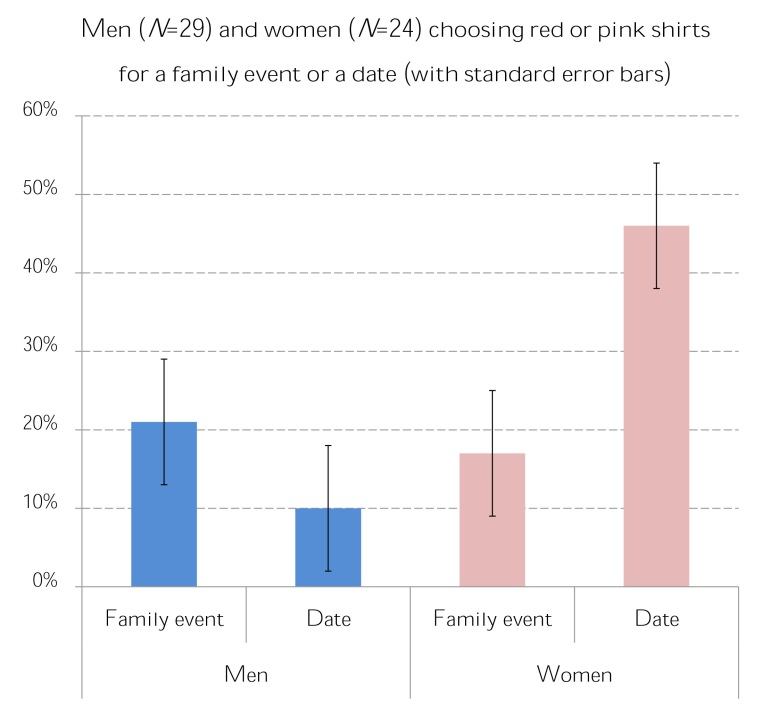 redpink-shirts-results