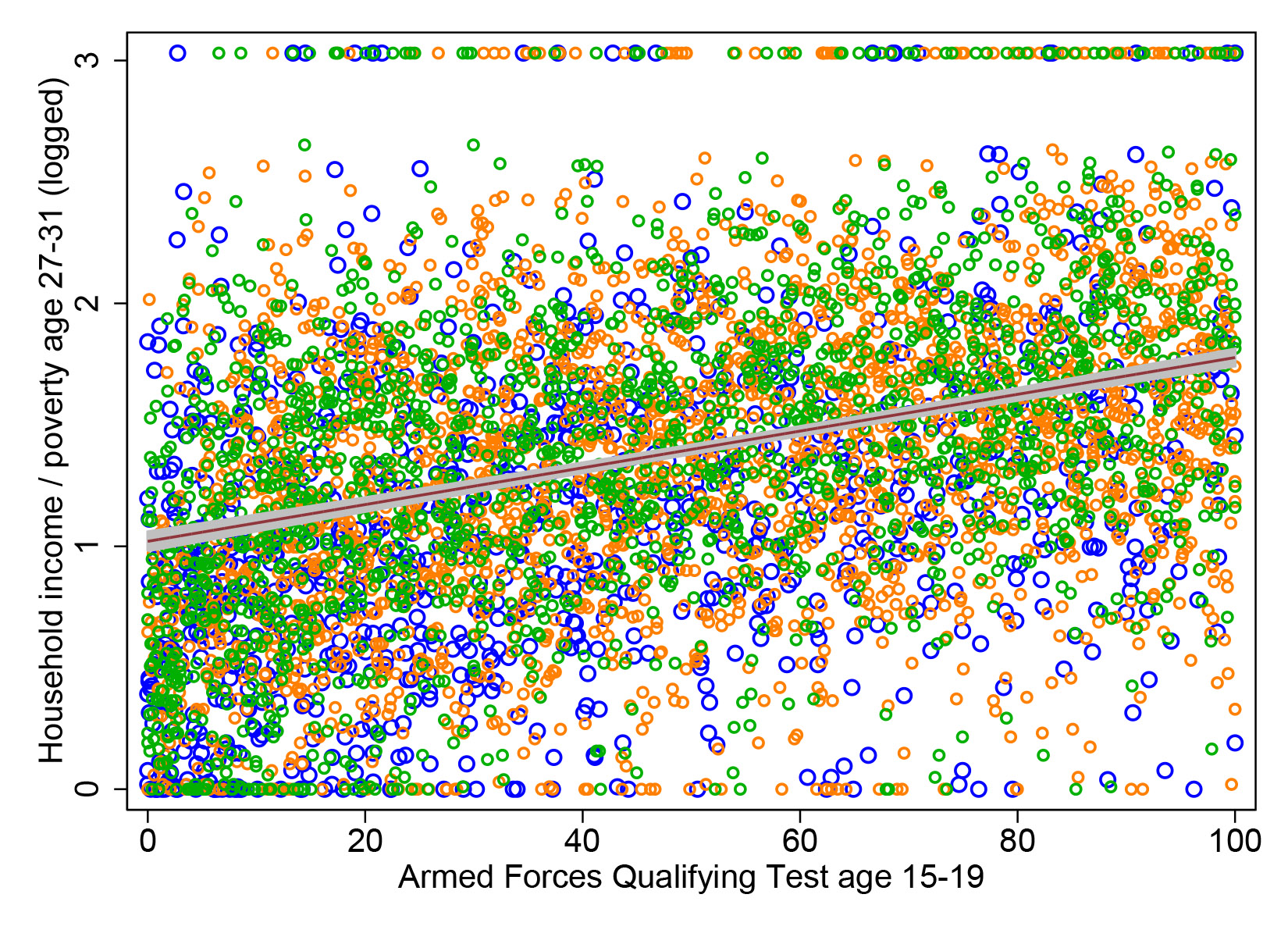 Sat Scores And Income Inequality How >> How Well Do Teen Test Scores Predict Adult Income Family Inequality
