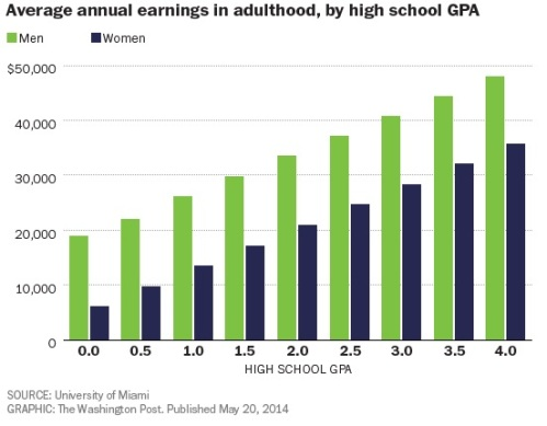 earnings-gpa
