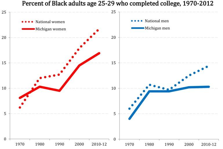 michigan-black-grad-rates