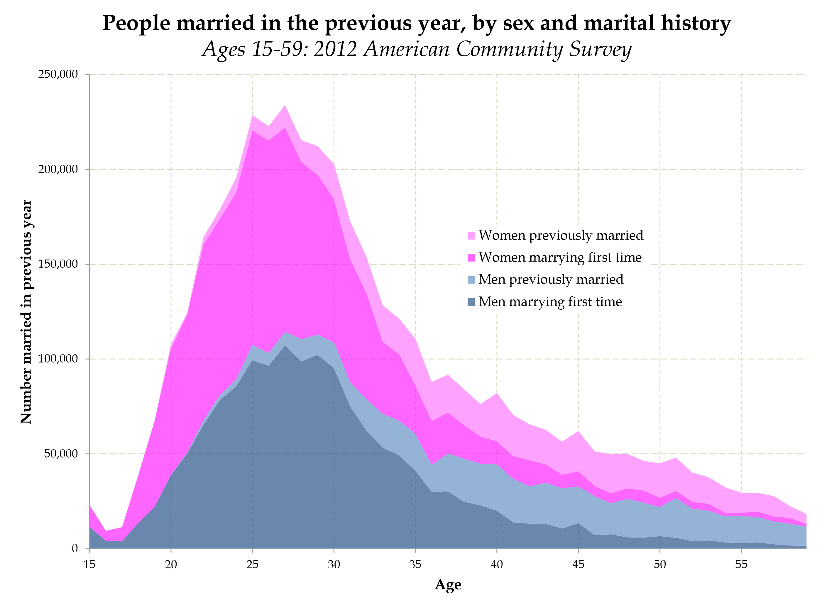 What age do people get married