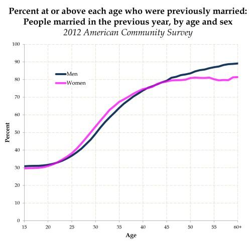 timesmarriedmarrying-lines