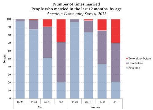 timesmarriedmarrying