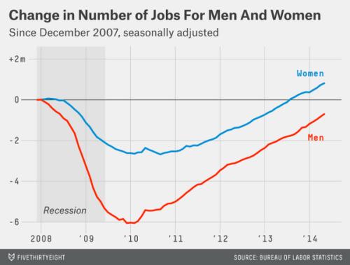 538-jobs
