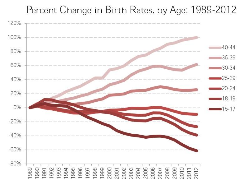 birthratechangebyage