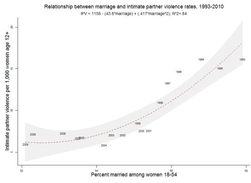 ipv-marriage
