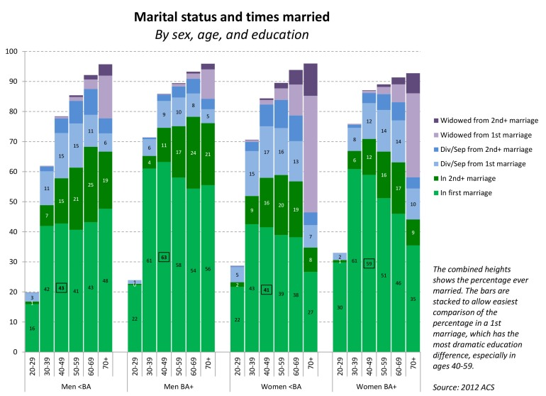 age marriage history