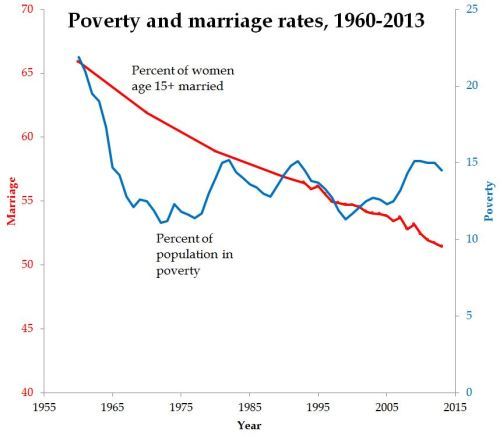 poverty and marriage 1960-2013