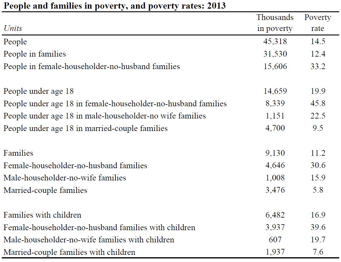 family inequality poverty2013