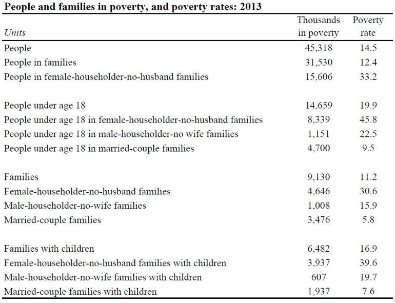 poverty2013